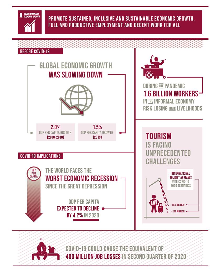 Utjecaj pandemije na globalnu ekonomiju (izvor: https://sdgs.un.org/goals/goal8)